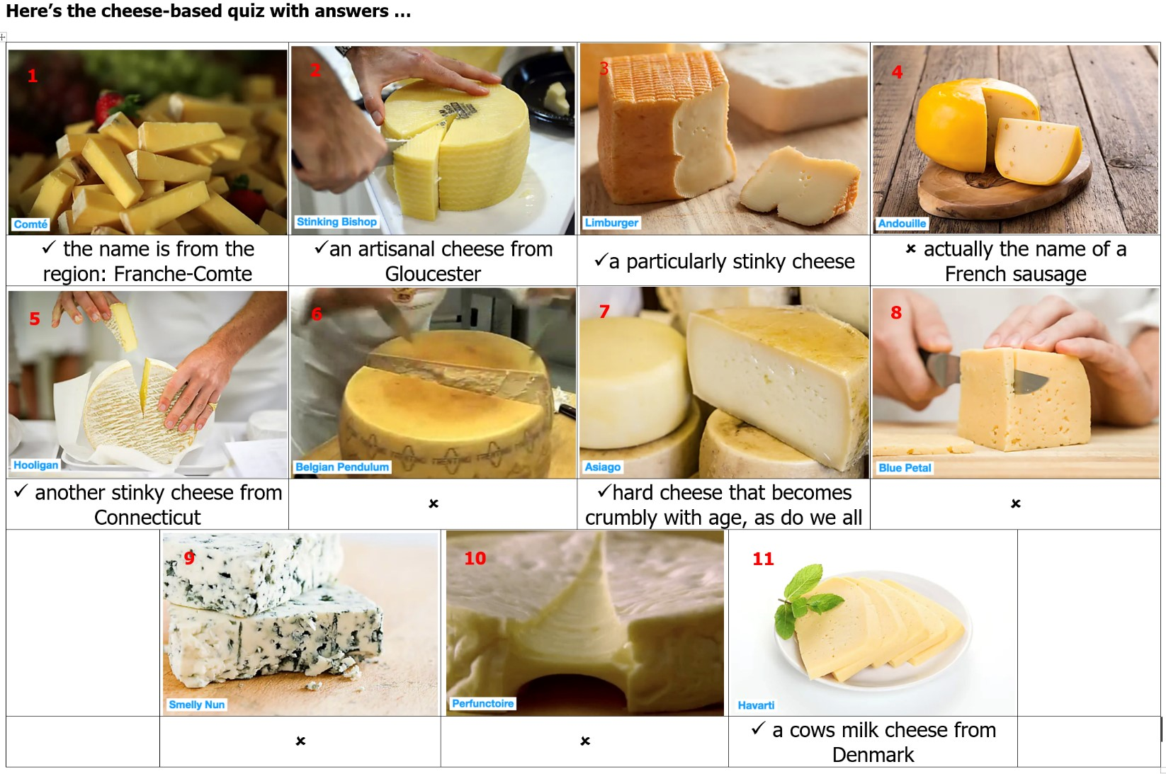 cheese answers